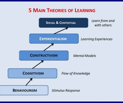 comparing educational theorists Behaviorism, cognitivism, constructivism: comparing critical features from an ent learning theories will often prescribe the same instructional methods.